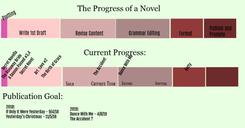Progress Chart For Blog
