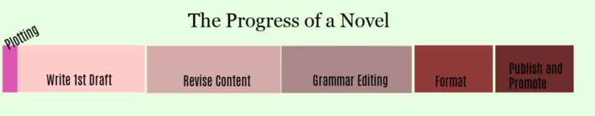 Progress Chart Layout